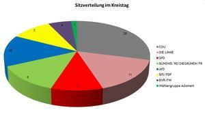 Aktuelle Sitzverteilung des Kreistages Vorpommern-Rügen